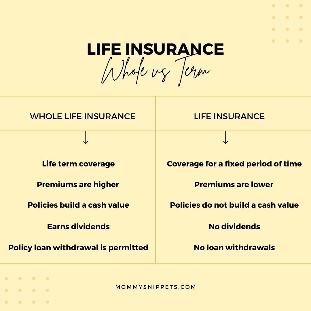 Life Insurance Whole Vs Term