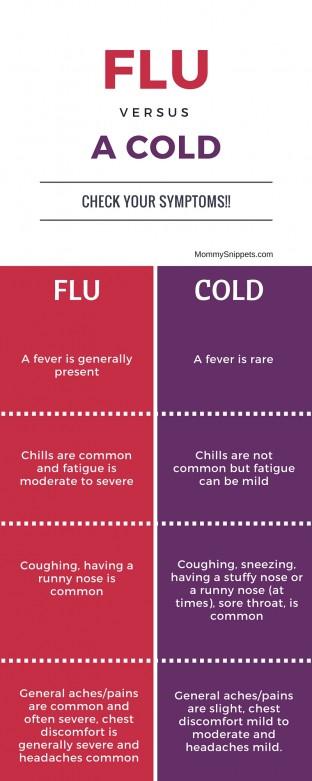FLU versus Cold (Symptoms) - Mommy Snippets.com