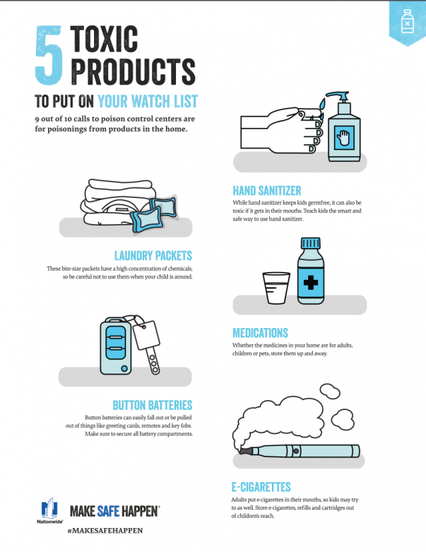 5 Toxic Products