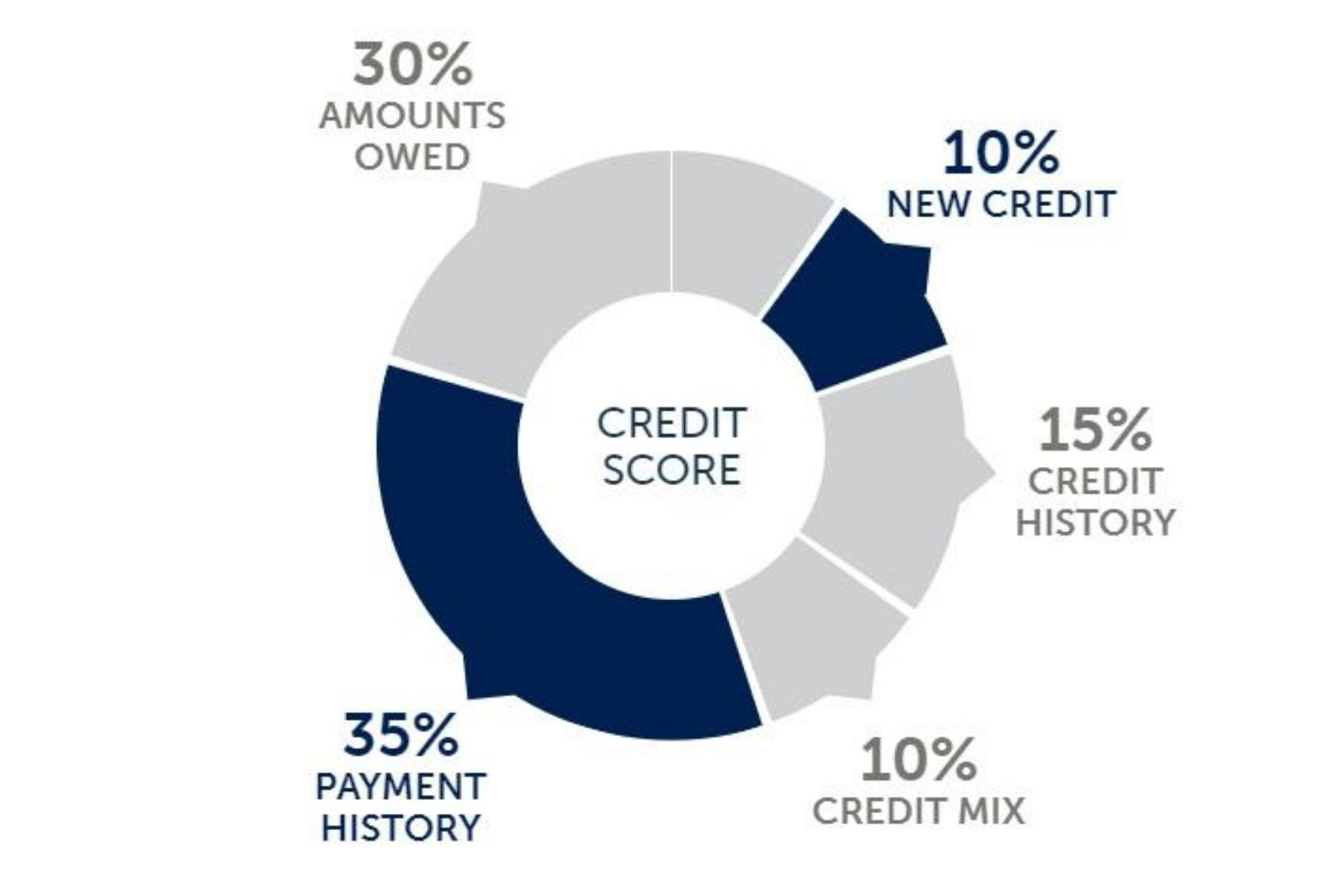 how to improve credit